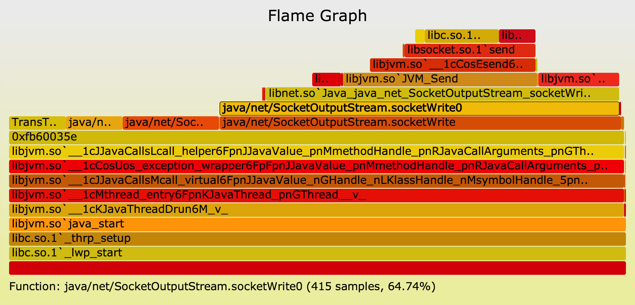CPU Flame Graphs