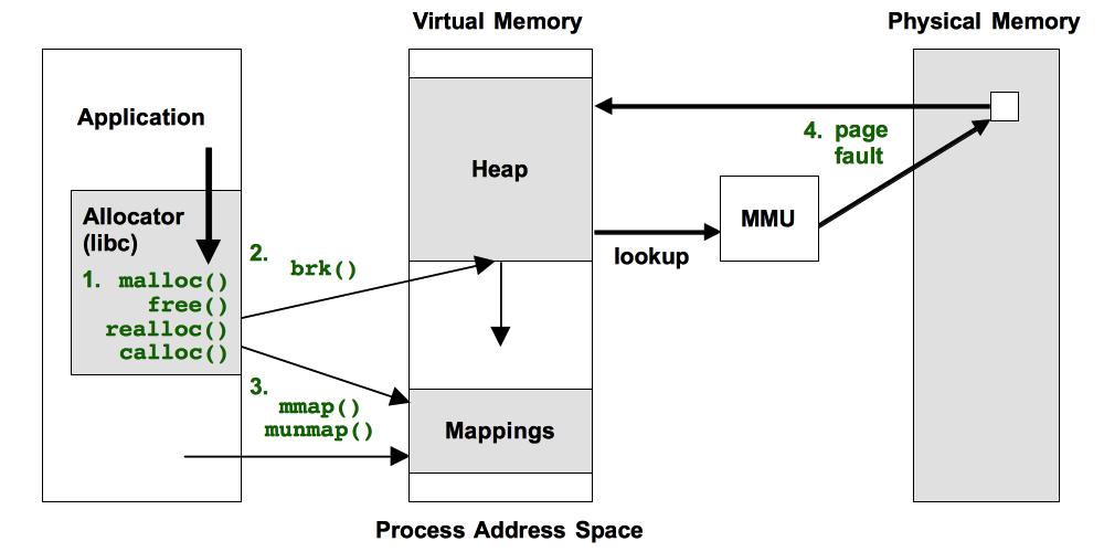 进程内存空间图
