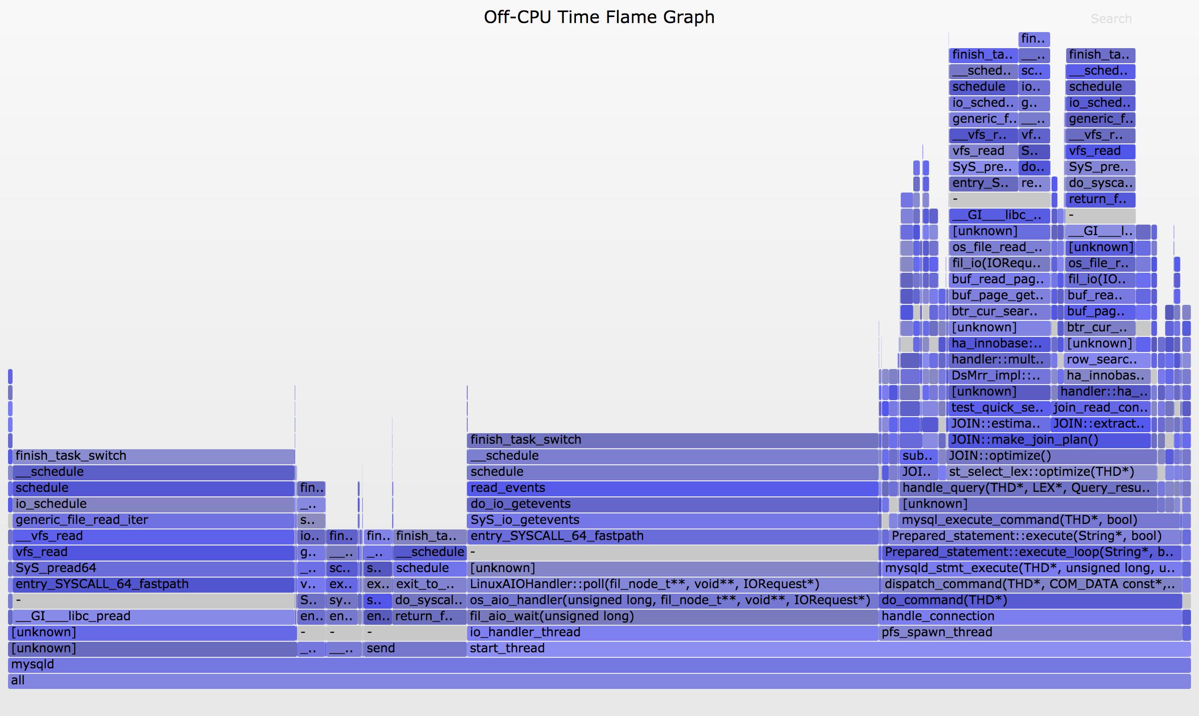 Off-CPU Analysis