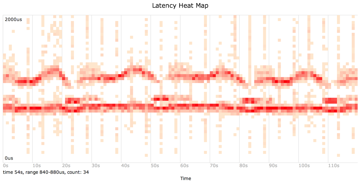 Latency Heat Maps