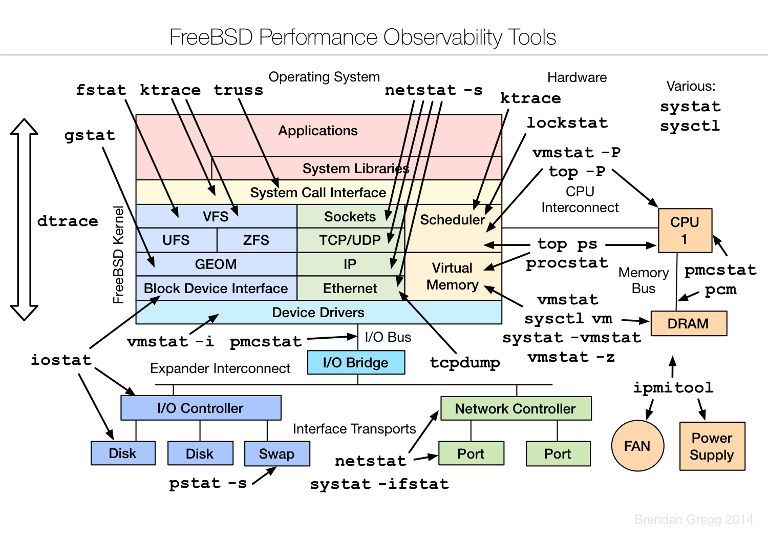 MeetBSD CA: Performance Analysis of BSD