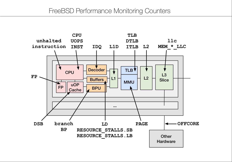 MeetBSD CA: Performance Analysis of BSD