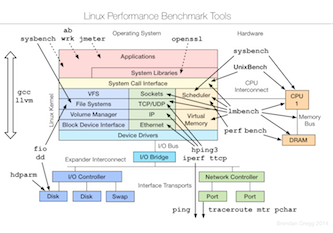 Linux Performance