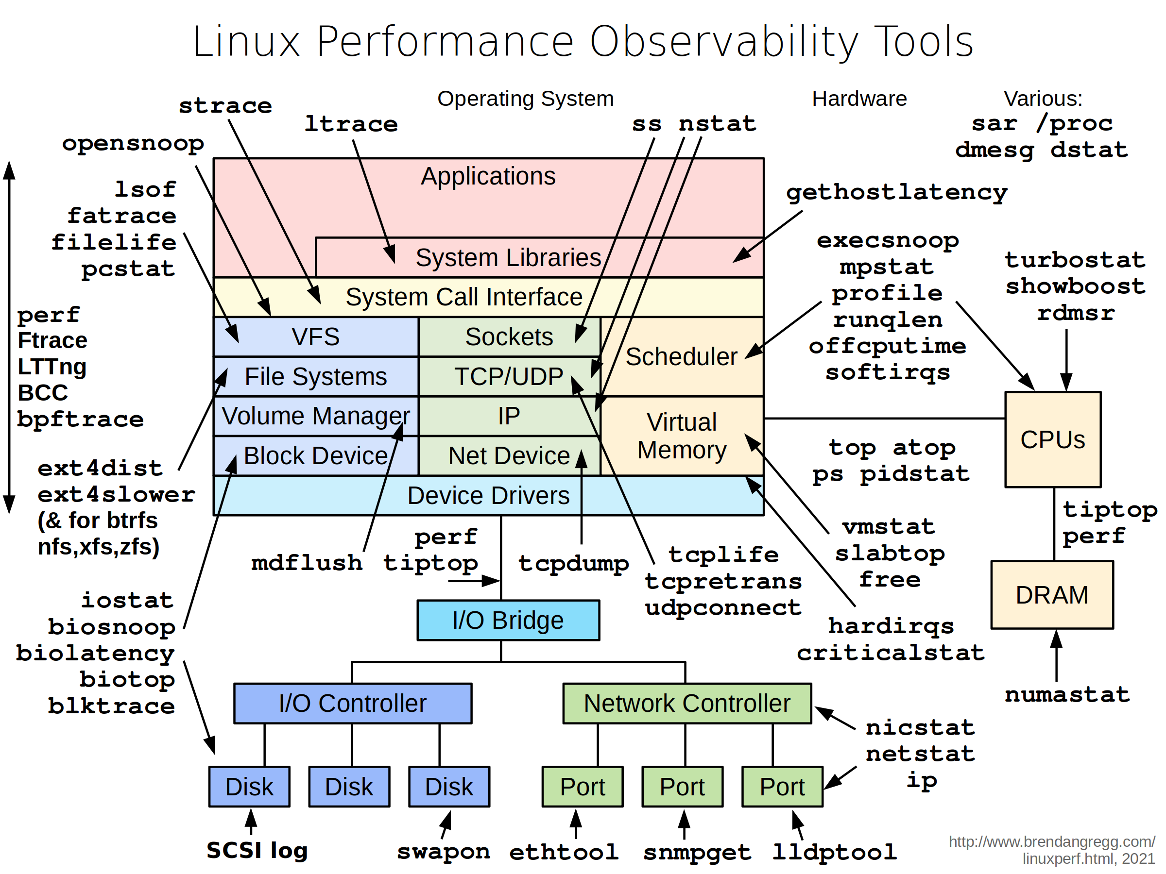 Linux Performance Tools At Linuxcon North America 2014