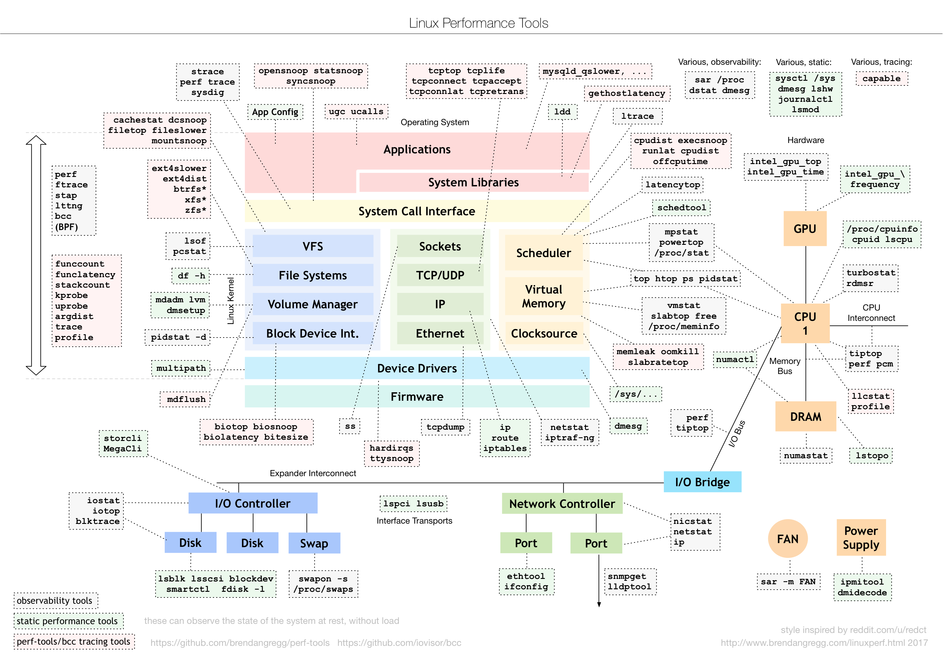 Linux Performance Tools Diagram By Brendan Gregg