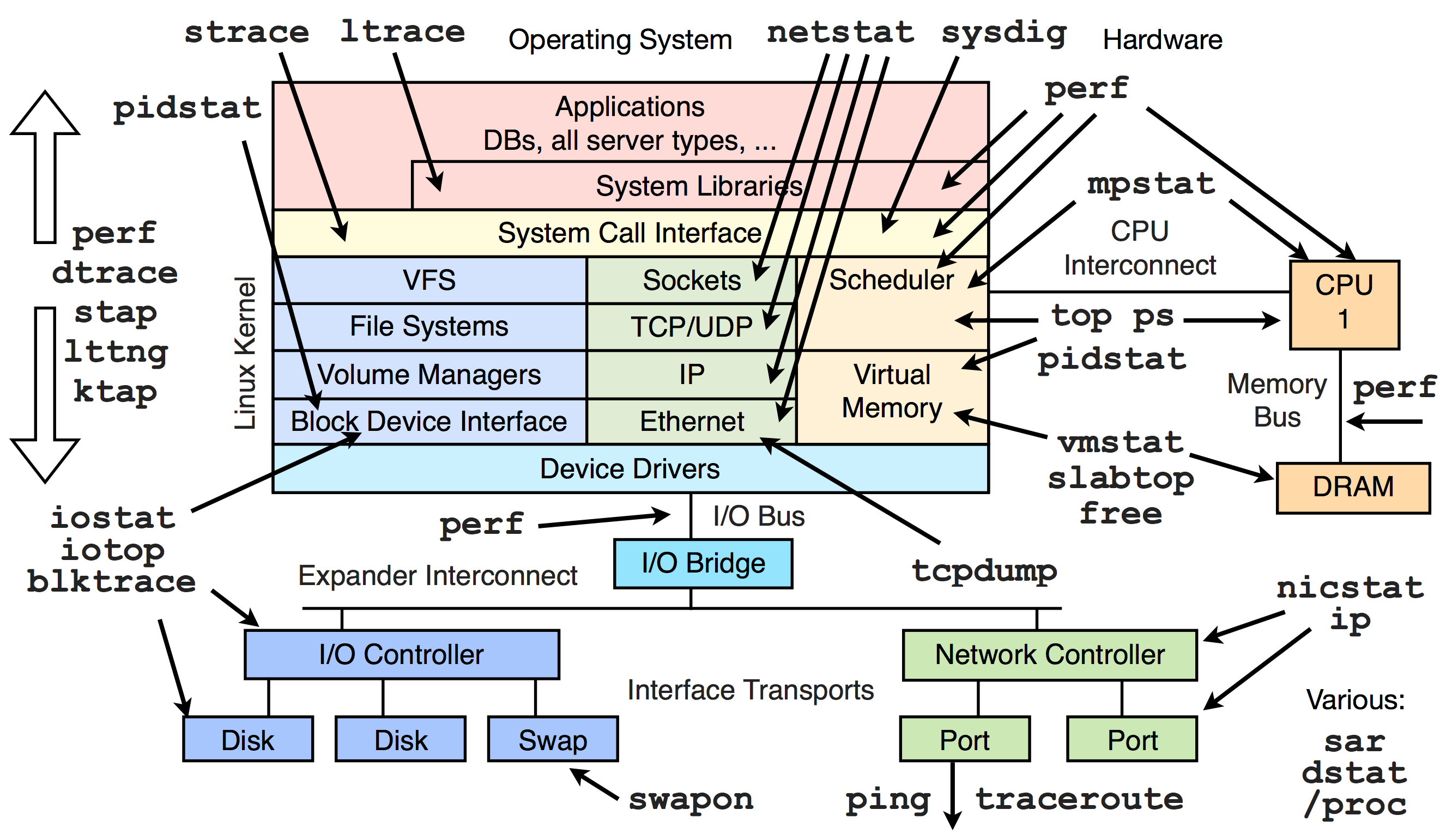 Diagram Of Linux Kernel Vs  Performance Tools