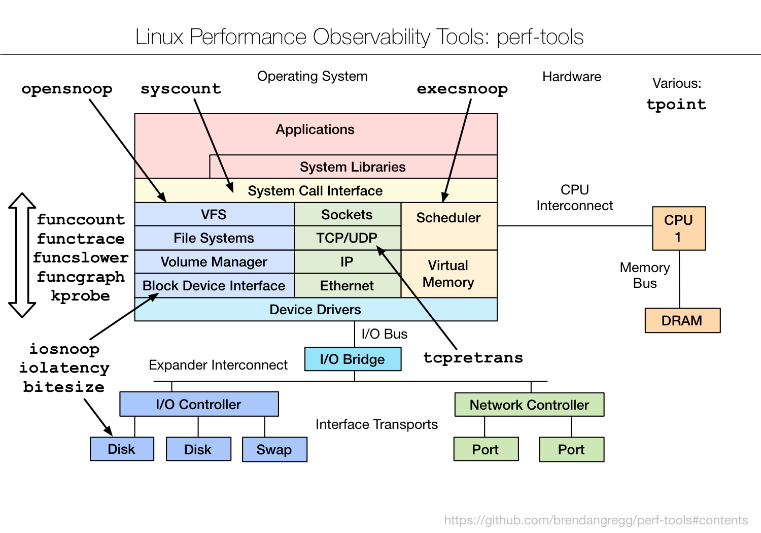 Linux Performance Observability Tools :: perf-tools
