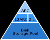 ZFS L2ARC