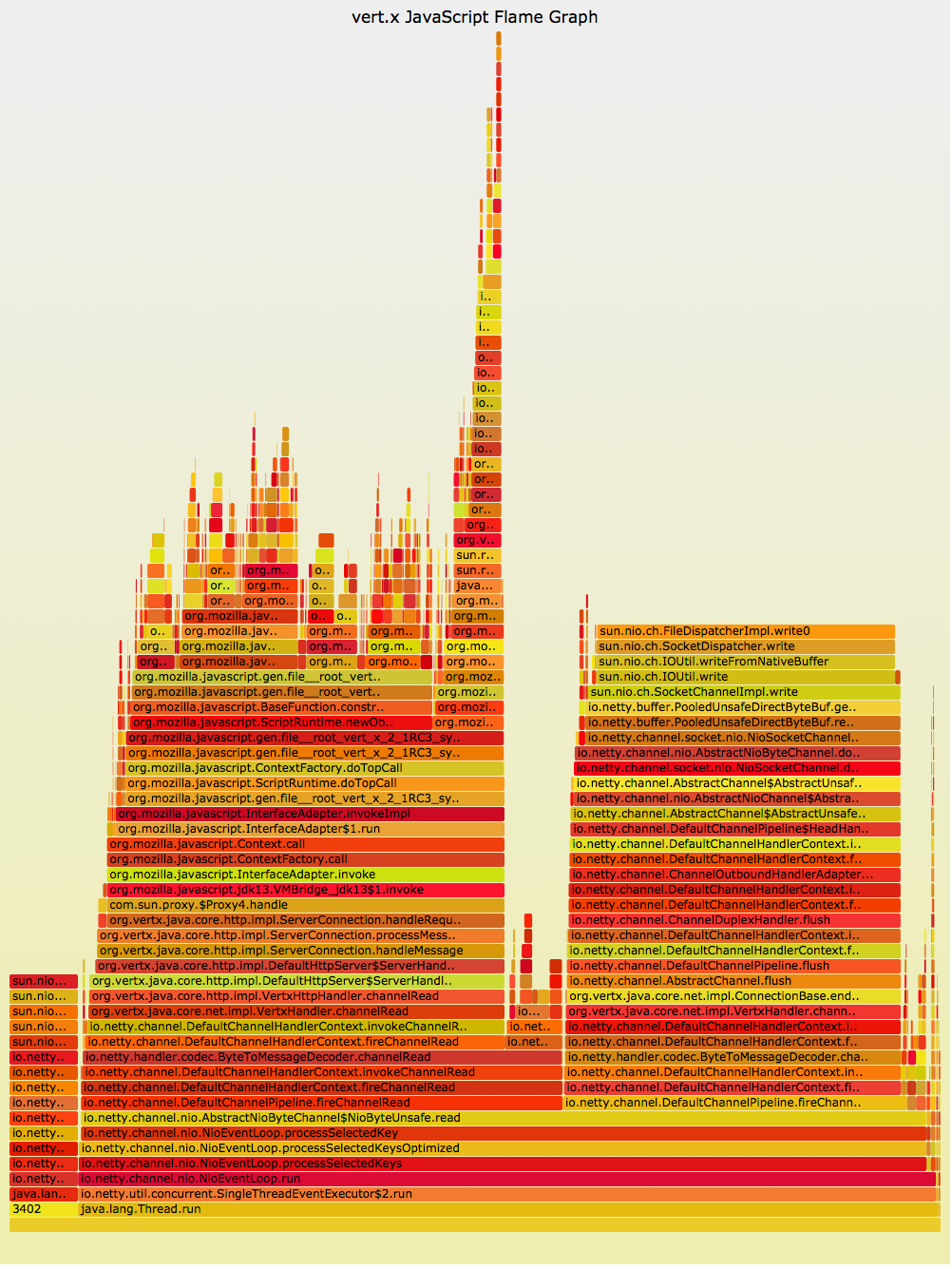 Java Flame Graphs