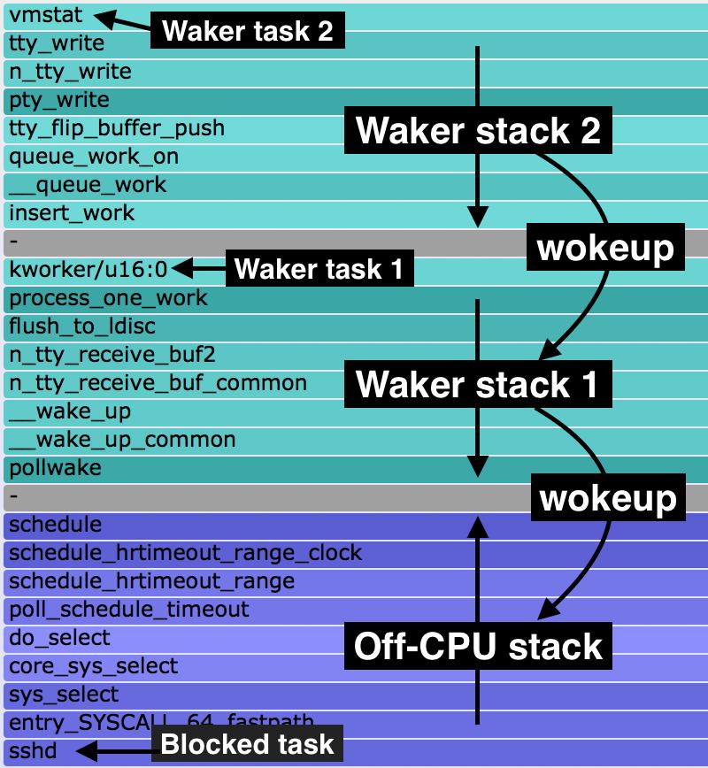 Image result for stack waker