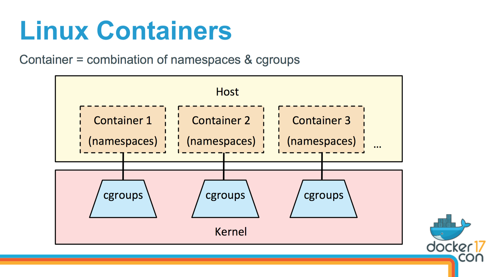 They Use Third Party Software Like Docker Or Kubernetes To Simplify Their Administration I Gave A Talk About Container Performance Recently At DockerCon