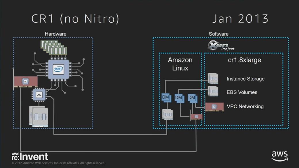 AWS EC2 Virtualization 2017: Introducing Nitro