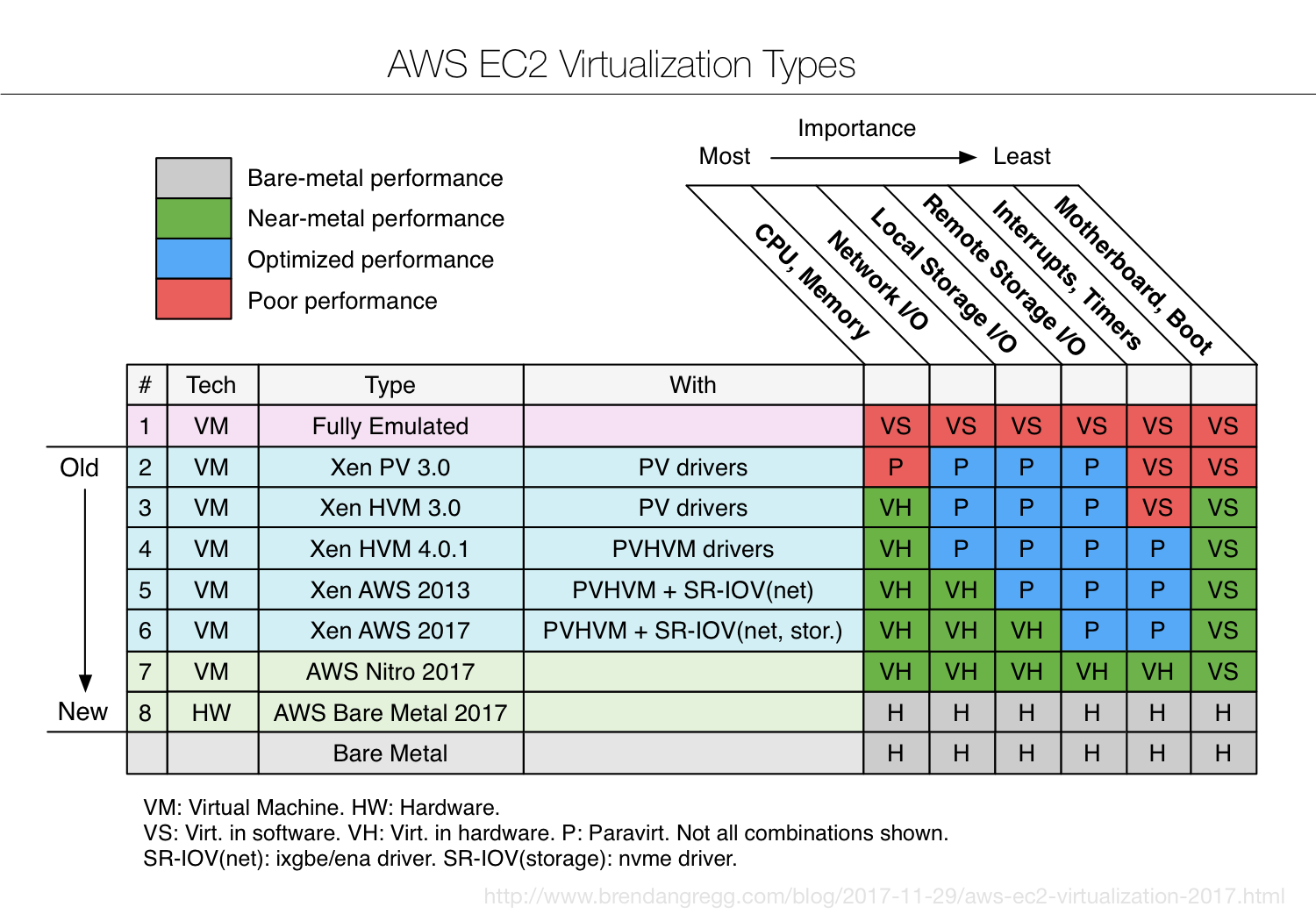 Aws Ec2 Virtualization 2017 Introducing Nitro Low Jitter Sige Vcsos