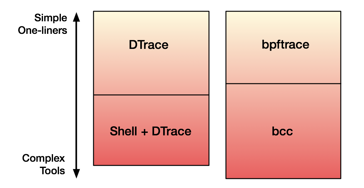 bpftrace (DTrace 2 0) for Linux 2018