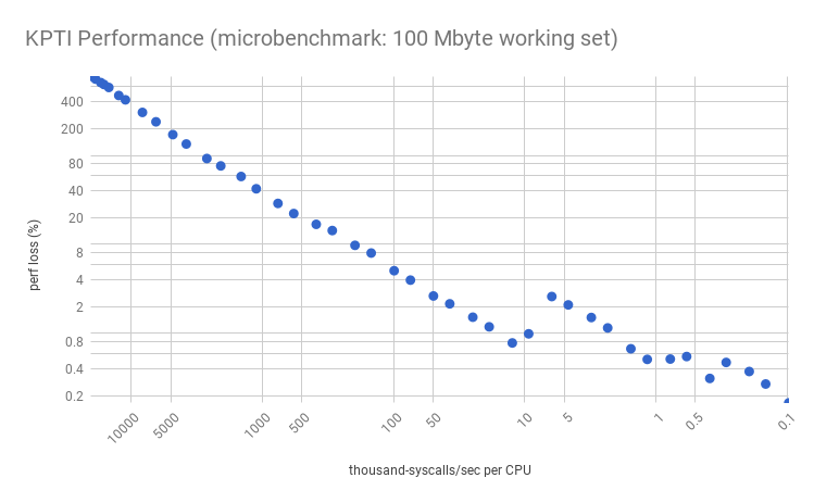 Note The Overhead Jump Between 10k And 5k Syscalls Sec CPU Characteristics Of This Is Dependent On Instance Type Processor Workload