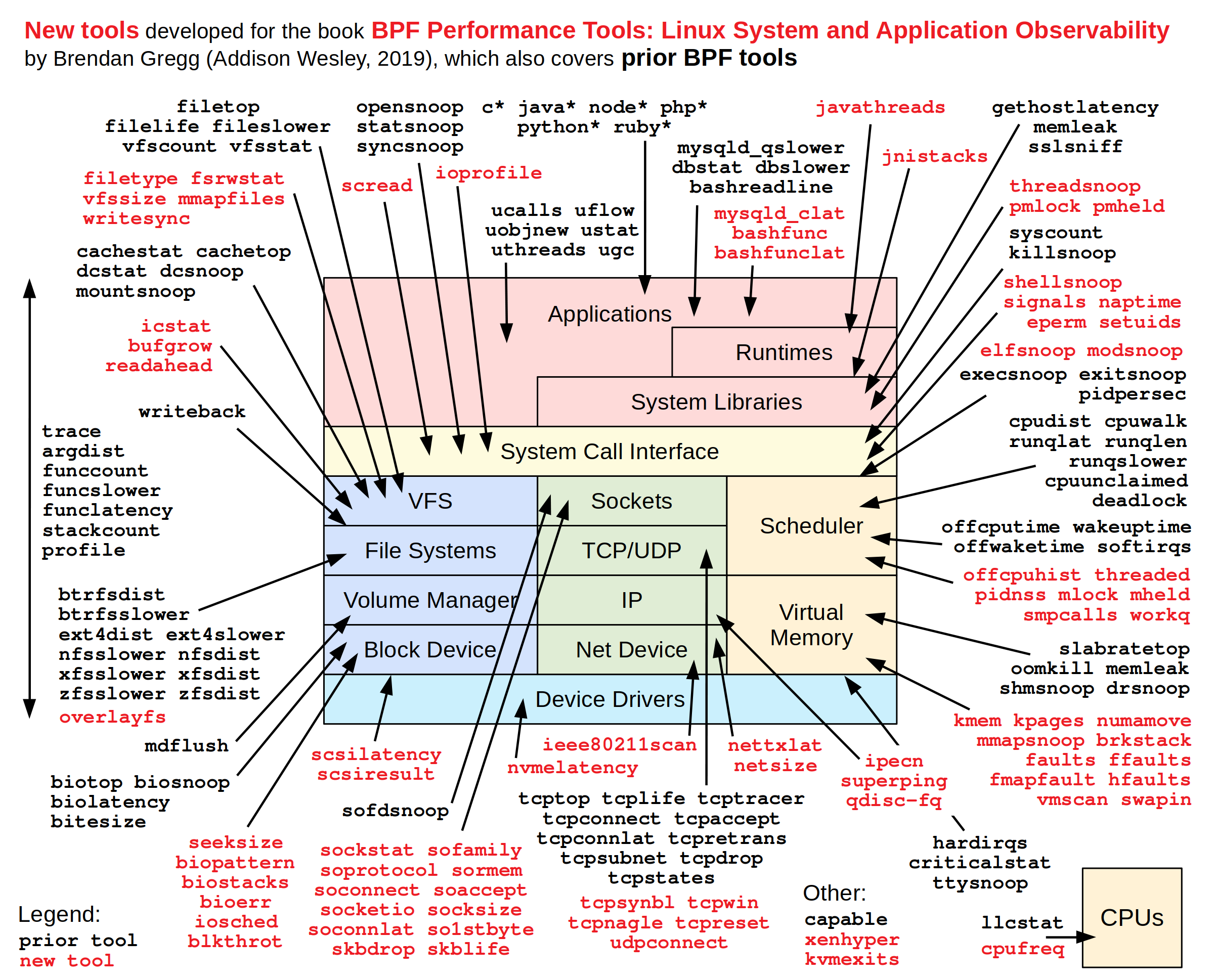 BPF Performance Tools: Linux System and Application