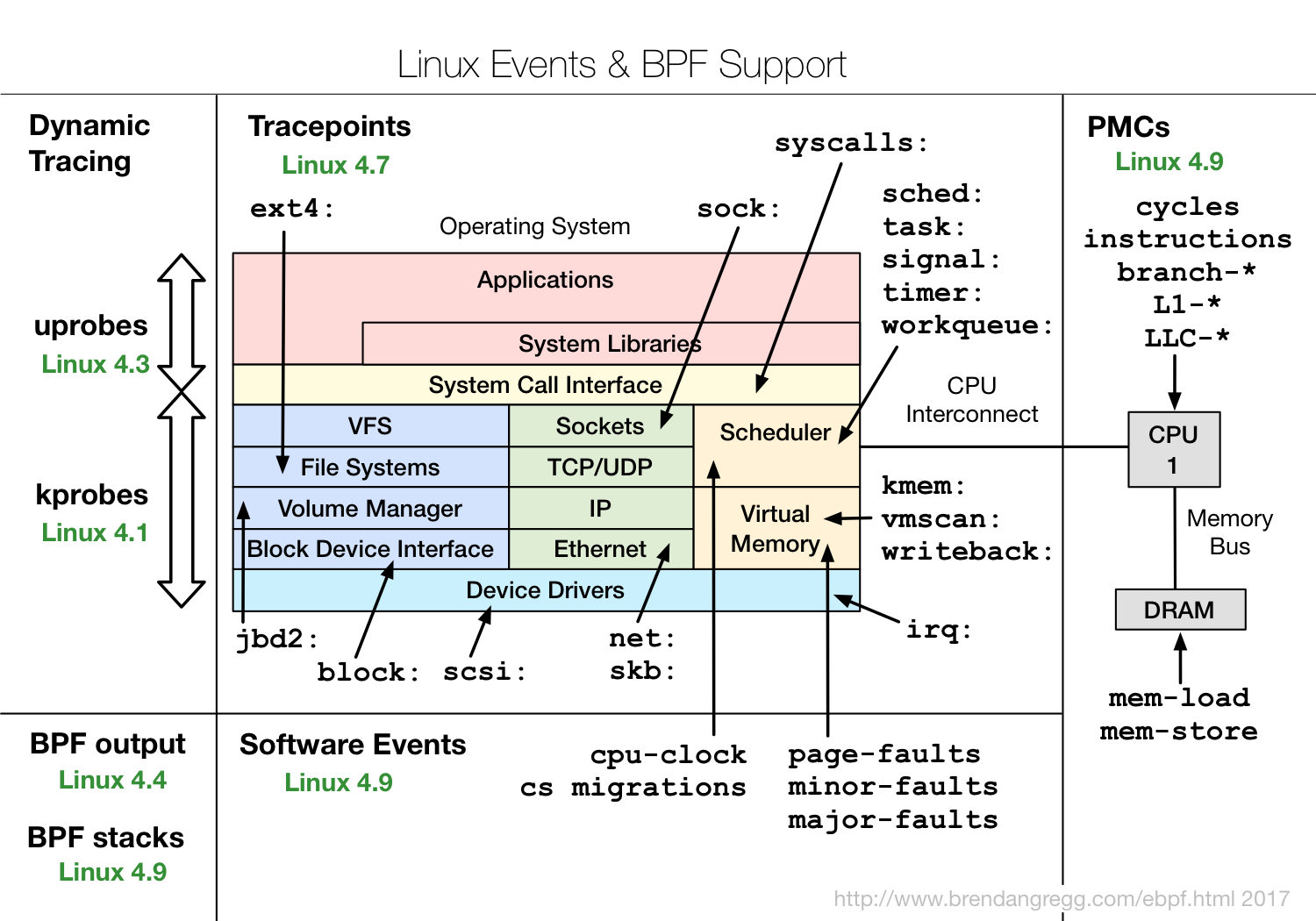 Linux Ebpf Tracing Tools Block Diagram Manipulation The Following Shows Other Features With Version Supported Arrived In Green
